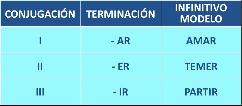 modelos de verbos regulares