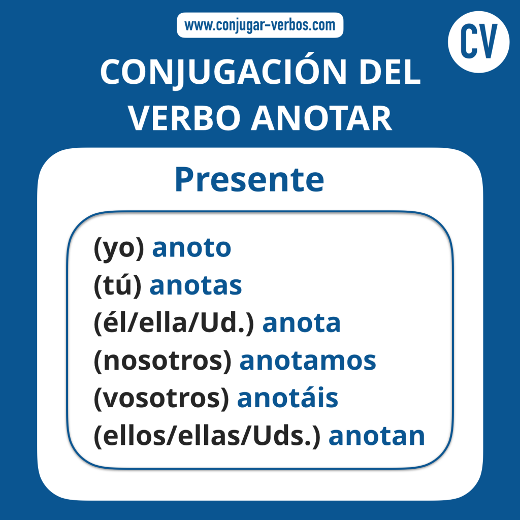 Conjugacion del verbo anotar | Conjugacion anotar
